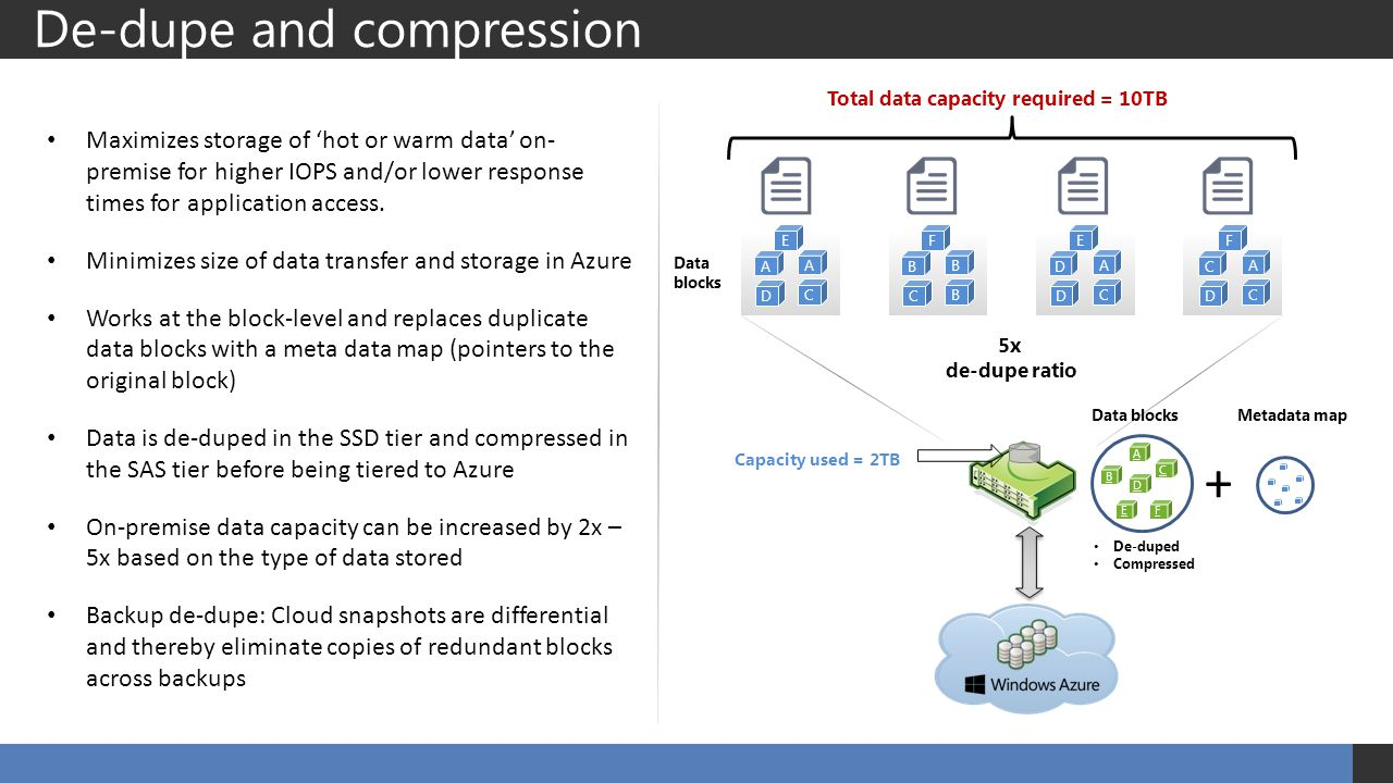 De-dupe and compression