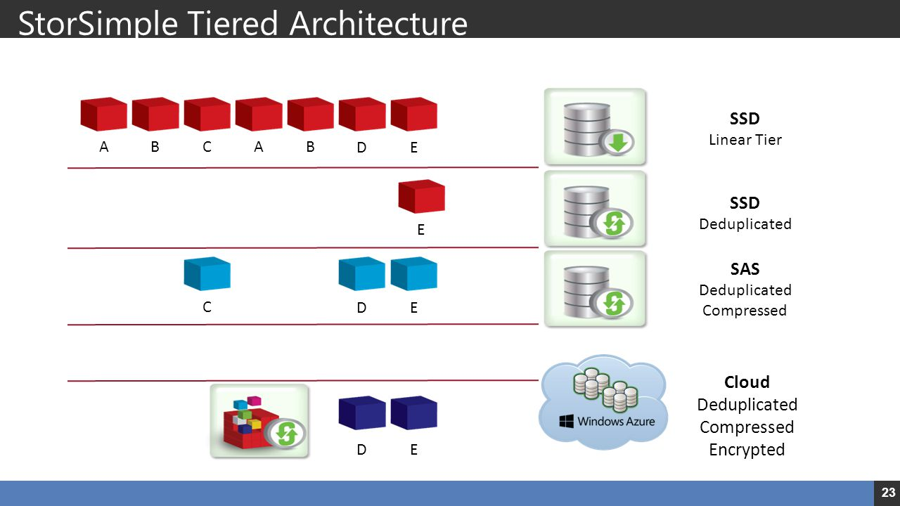 StorSimple Tiered Architecture SSD Performance, Deduplication and Auto-Tiering to Cloud