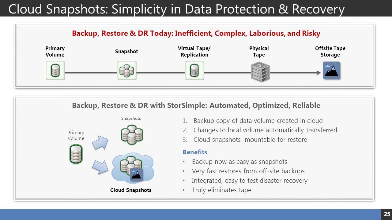 Cloud Snapshots: Simplicity in Data Protection & Recovery