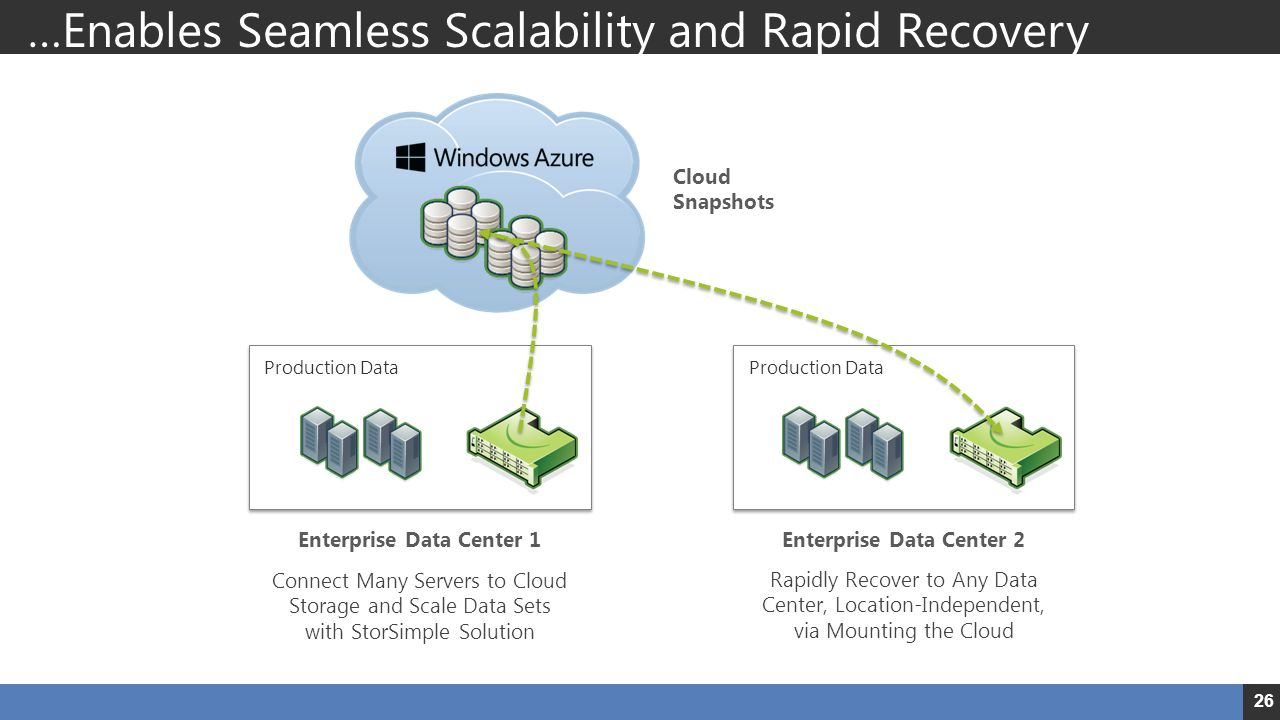 …Enables Seamless Scalability and Rapid Recovery