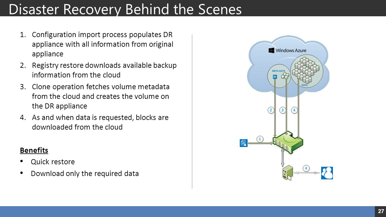 Disaster Recovery Behind the Scenes
