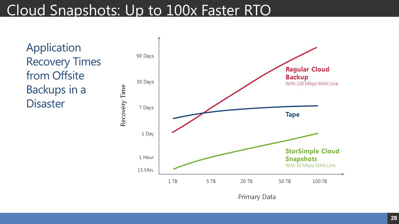 Cloud Snapshots: Up to 100x Faster RTO