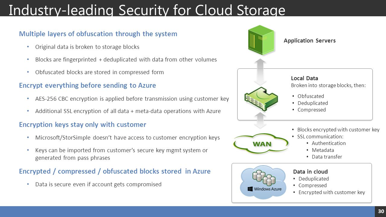 Industry-leading Security for Cloud Storage