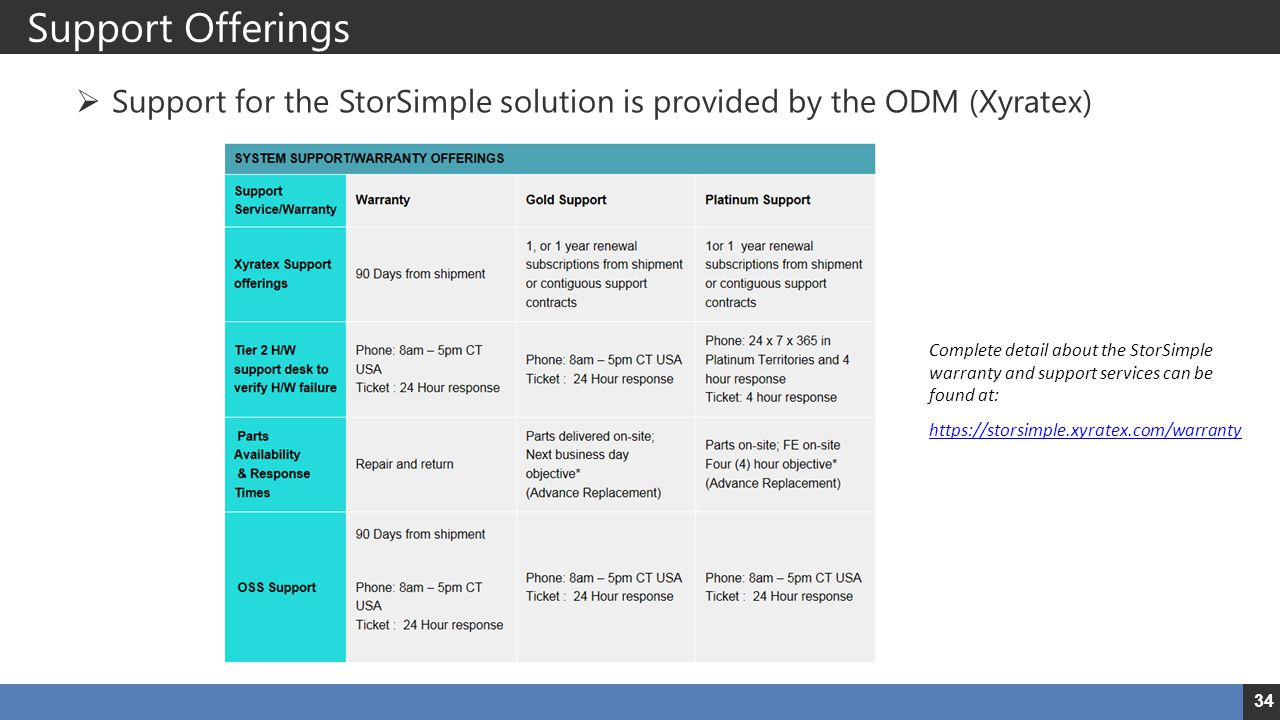 Support Offerings Support for the StorSimple solution is provided by the ODM (Xyratex)