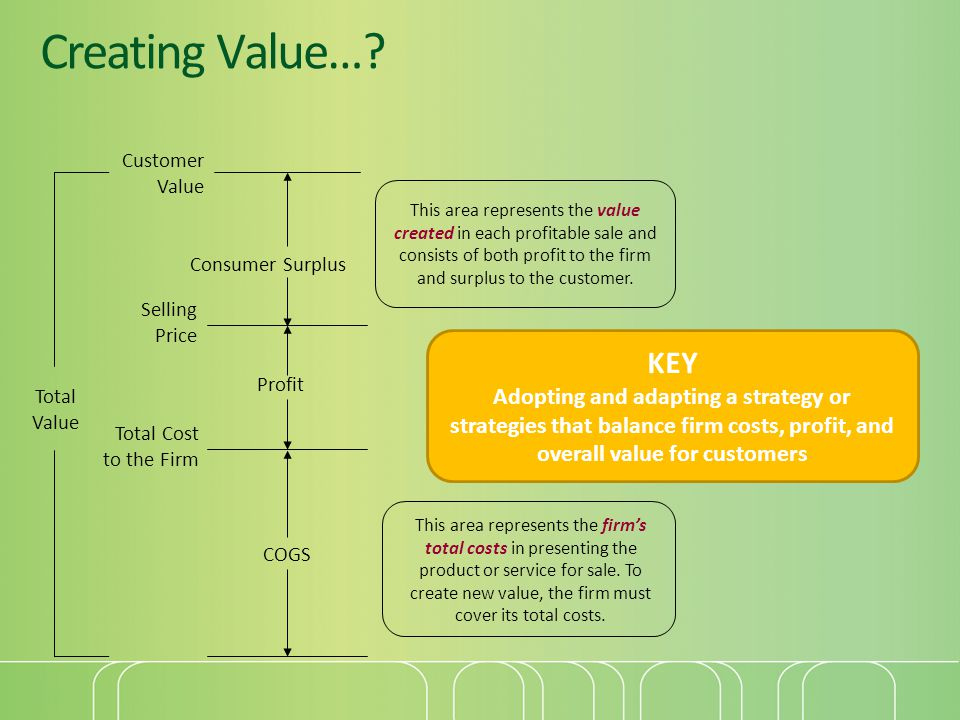 Creating Value… Customer. Value. Consumer Surplus.