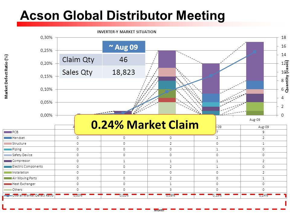 ~ Aug 09 Claim Qty 46 Sales Qty 18,823 0.24% Market Claim