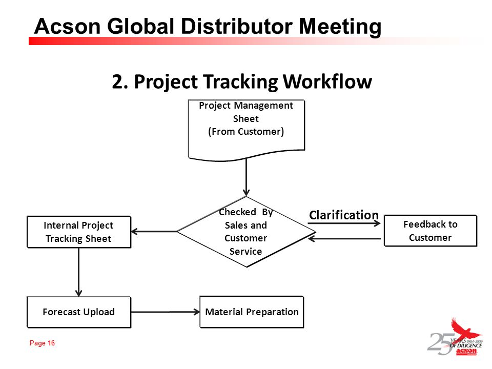 2. Project Tracking Workflow