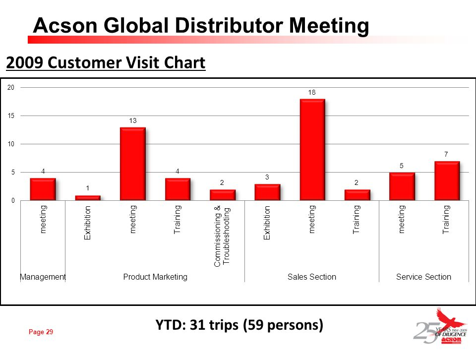 2009 Customer Visit Chart YTD: 31 trips (59 persons)
