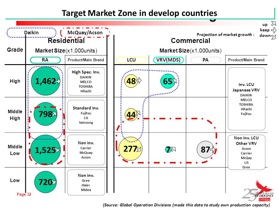 Target Market Zone in develop countries