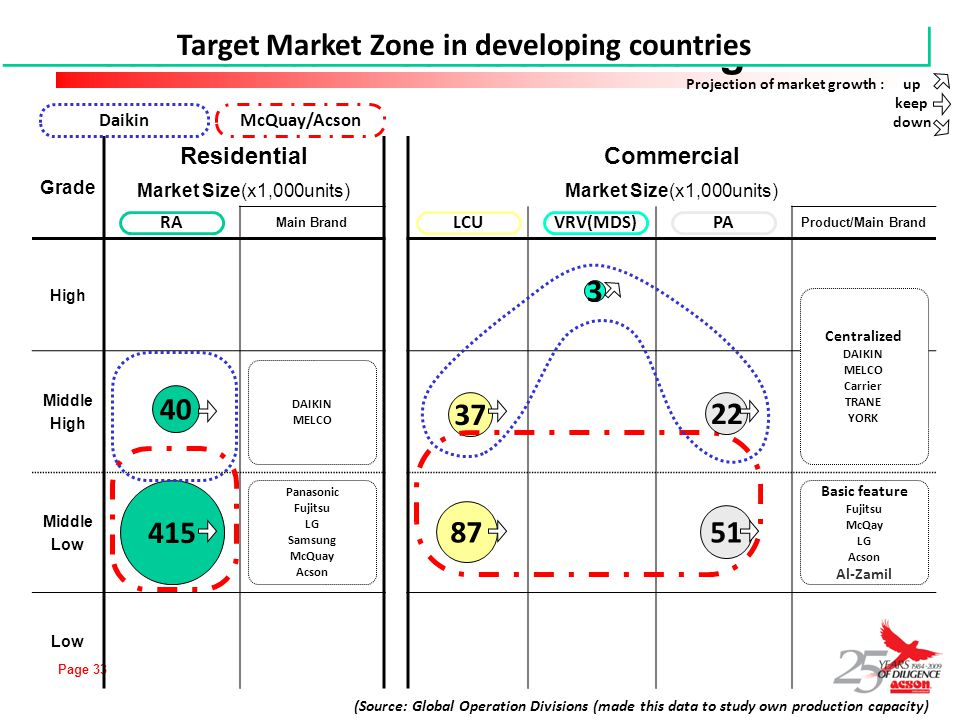 Target Market Zone in developing countries