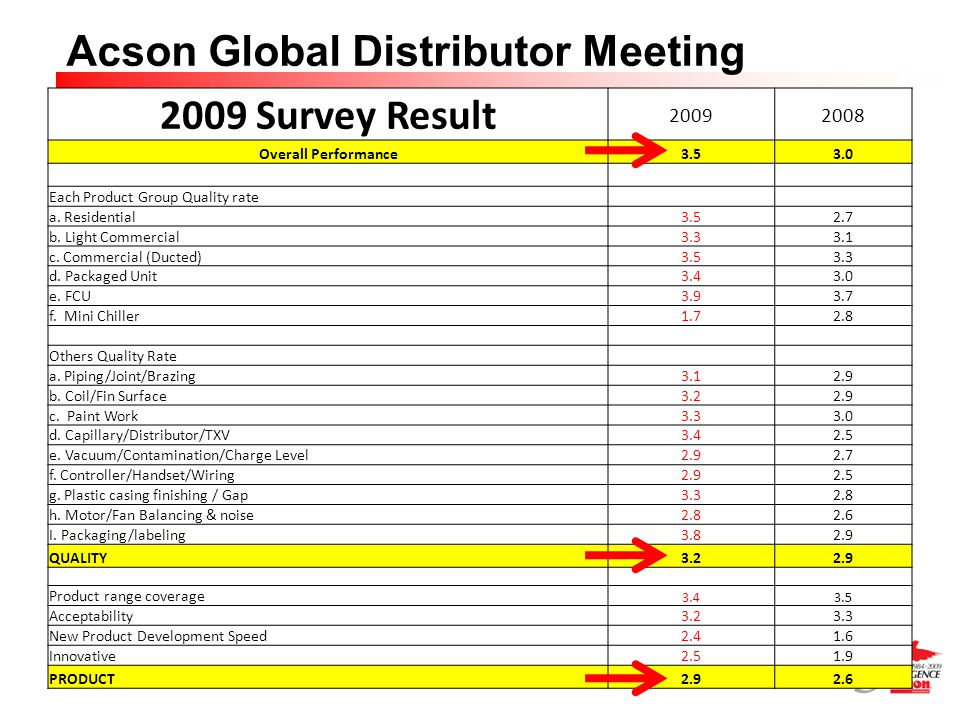 2009 Survey Result 2009 2008 Overall Performance 3.5 3.0