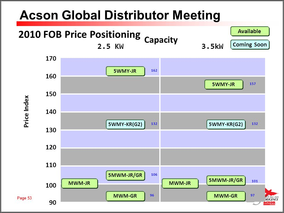 2010 FOB Price Positioning Capacity 2.5 KW 3.5kW 170 160 150