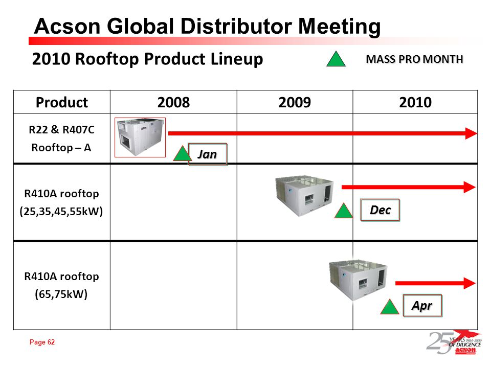 2010 Rooftop Product Lineup