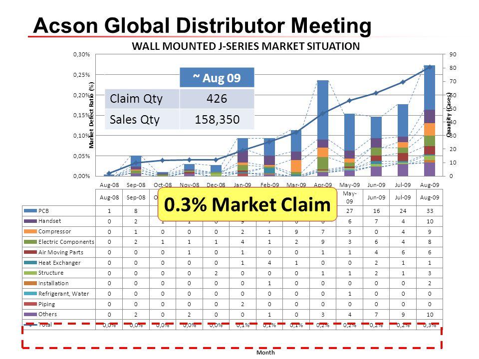 ~ Aug 09 Claim Qty 426 Sales Qty 158,350 0.3% Market Claim