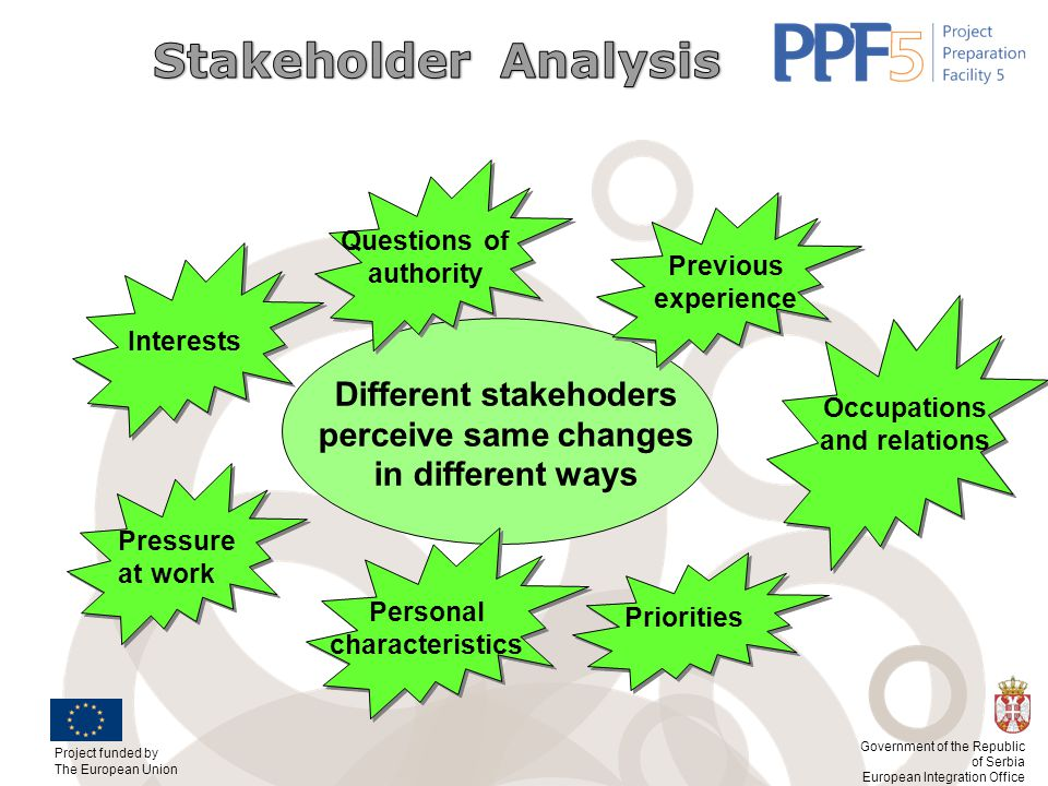 Stakeholder Analysis Questions of authority. Previous experience. Interests. Different stakehoders perceive same changes in different ways.