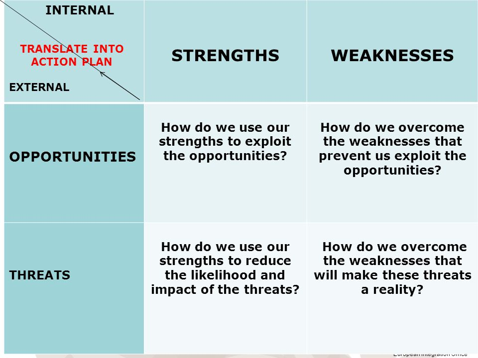 How do we use our strengths to exploit the opportunities