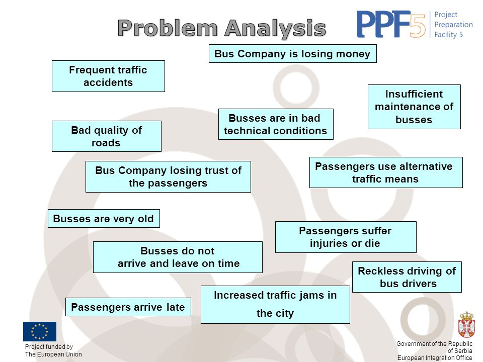 Problem Analysis Bus Company is losing money