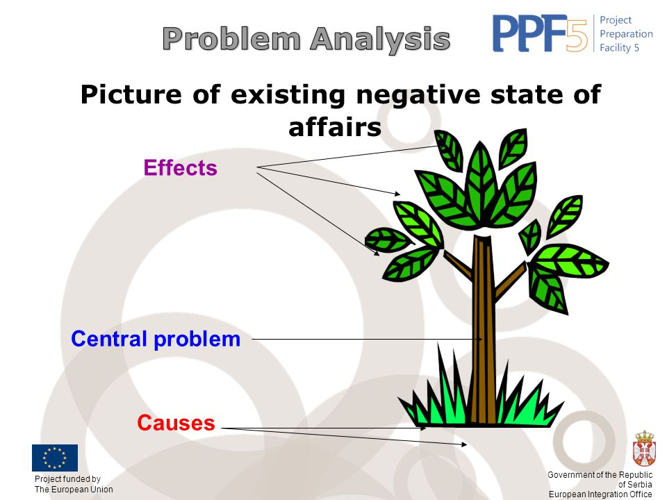 Picture of existing negative state of affairs