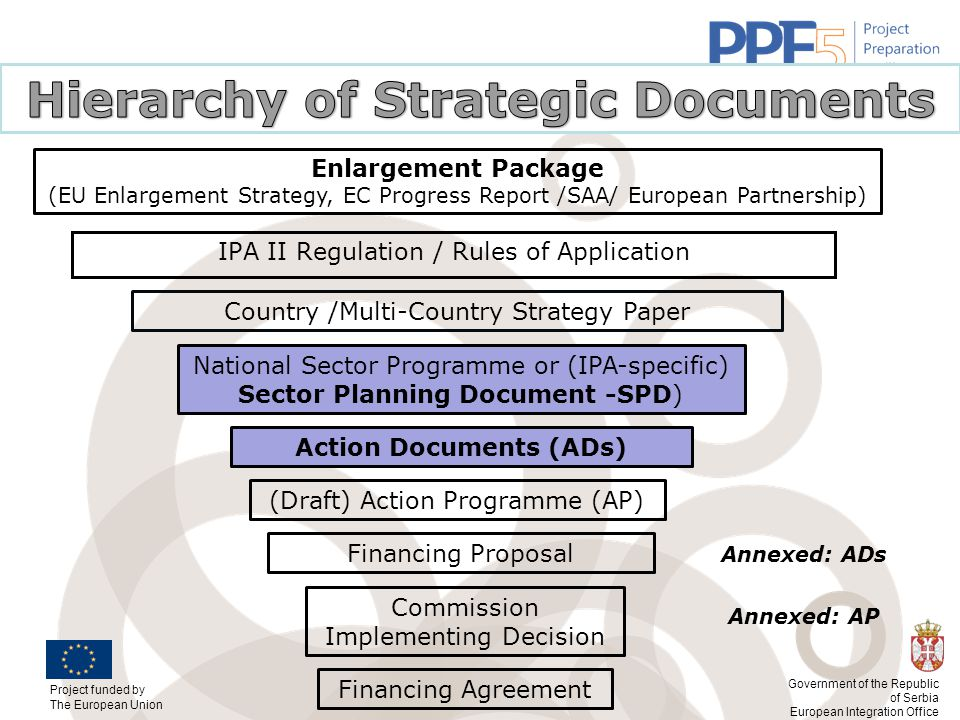 Hierarchy of Strategic Documents Action Documents (ADs)