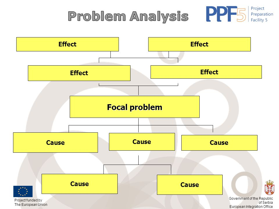 Problem Analysis Focal problem Effect Effect Effect Effect Cause Cause
