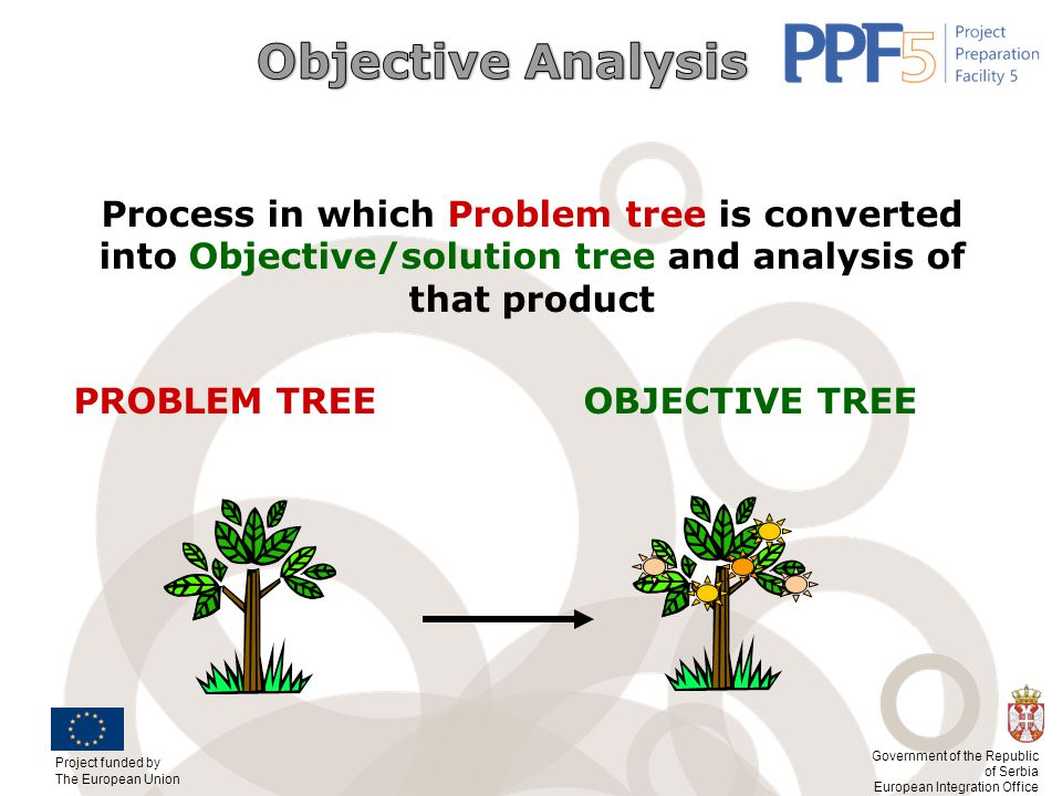 Objective Analysis Process in which Problem tree is converted into Objective/solution tree and analysis of that product.