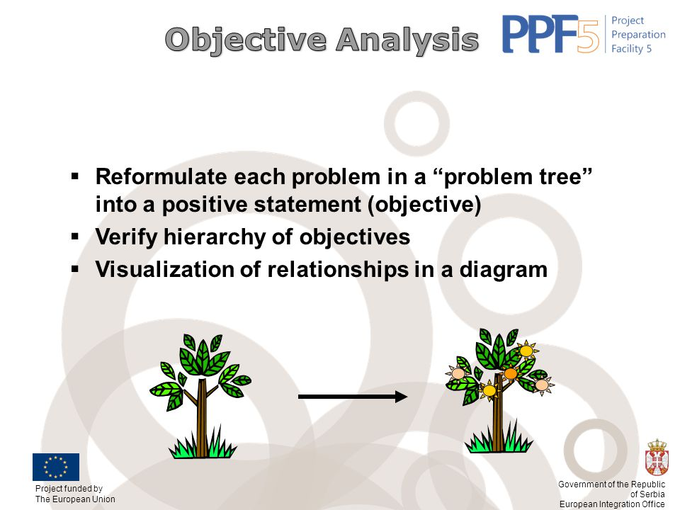 Objective Analysis Reformulate each problem in a problem tree into a positive statement (objective)