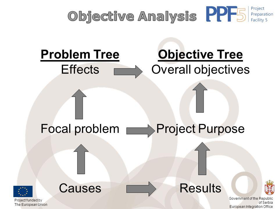 Problem Tree Objective Tree