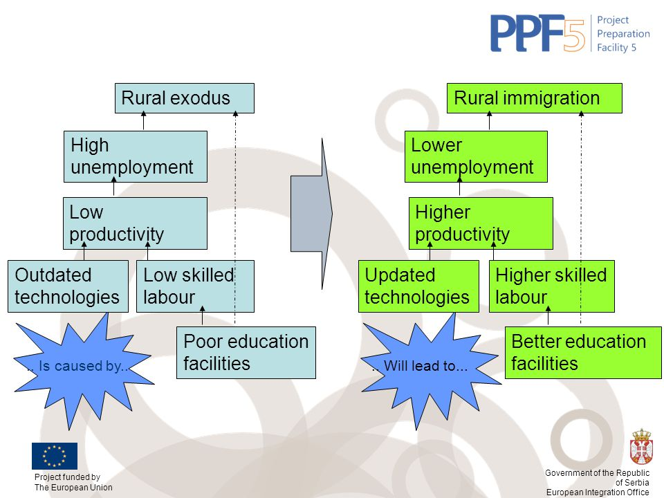 Outdated technologies Low skilled labour Updated technologies