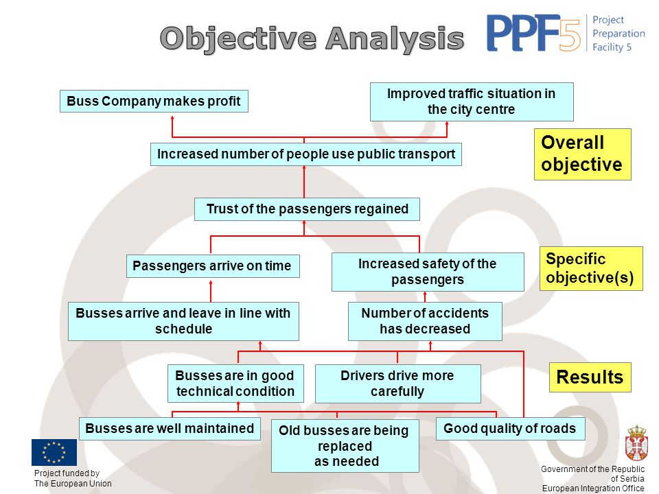Objective Analysis Overall objective Results Specific objective(s)