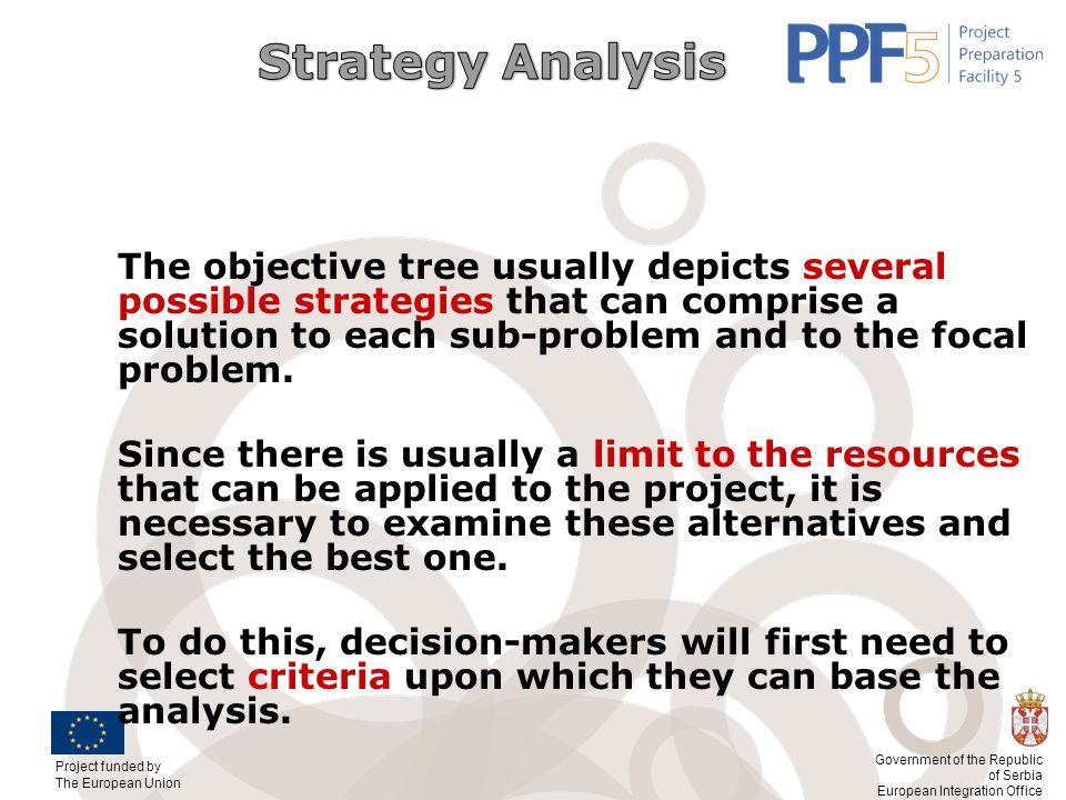 Strategy Analysis