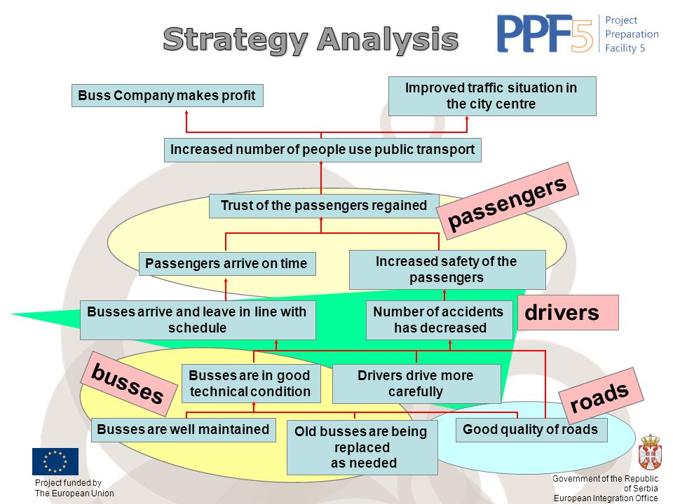 Strategy Analysis passengers drivers busses roads