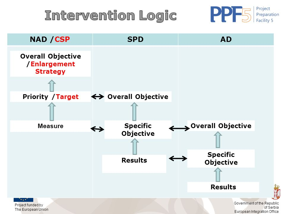 Overall Objective /Enlargement Strategy