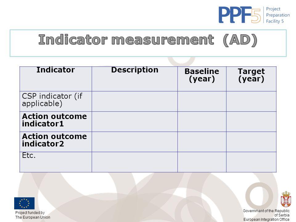 Indicator measurement (AD)
