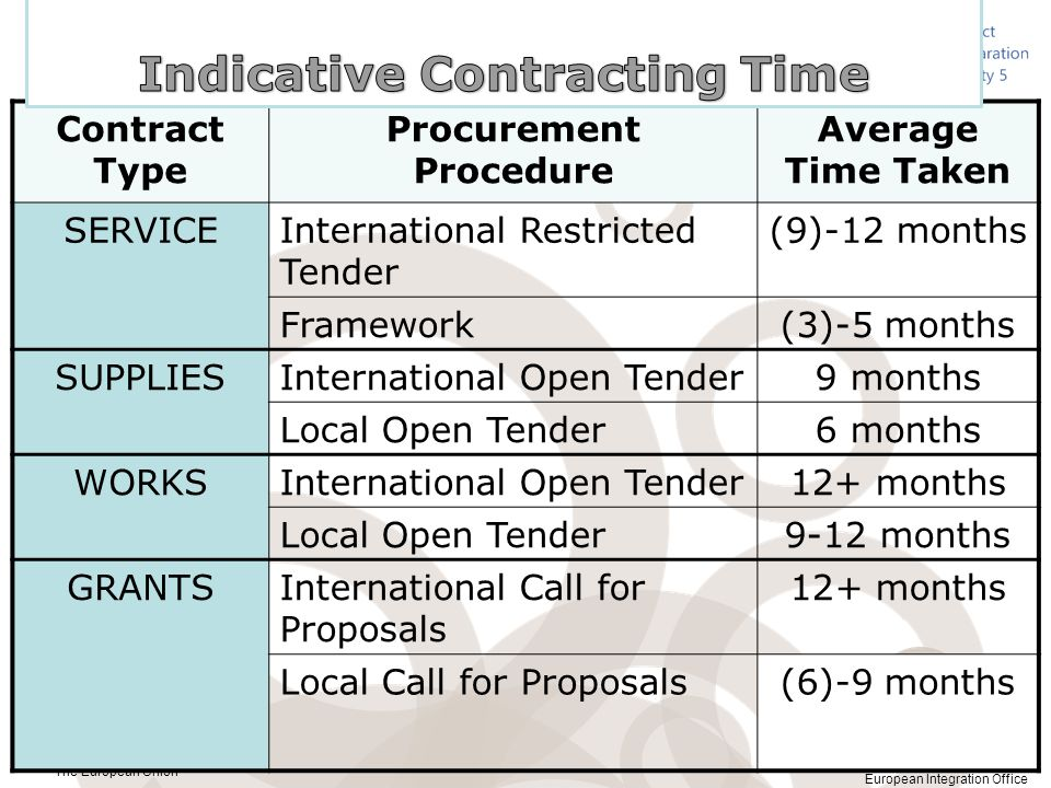 Indicative Contracting Time