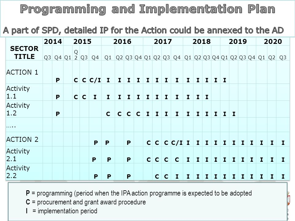 SPD: Programming and Implementation Plan