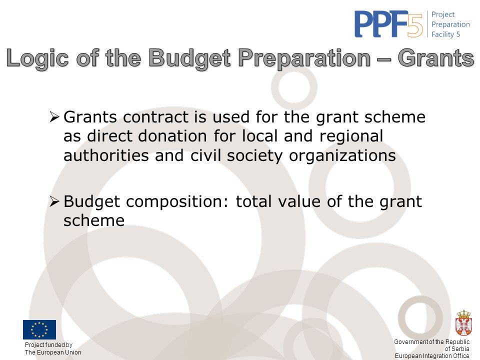 Logic of the Budget Preparation – Grants