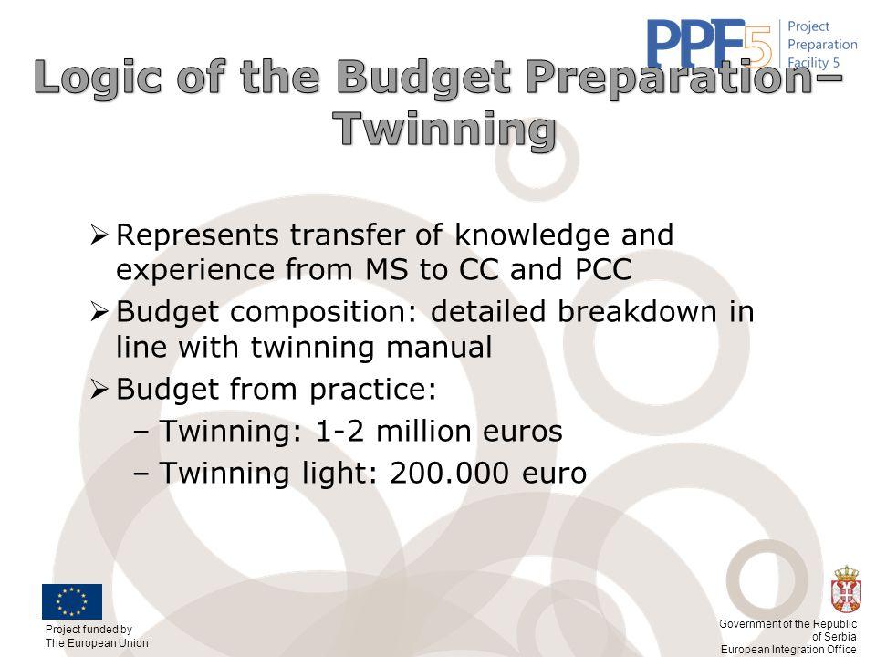 Logic of the Budget Preparation–
