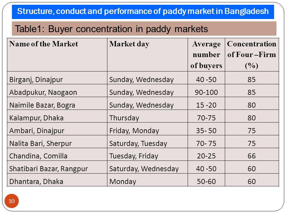 Table1: Buyer concentration in paddy markets