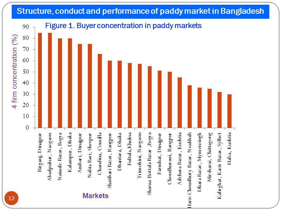 Figure 1. Buyer concentration in paddy markets