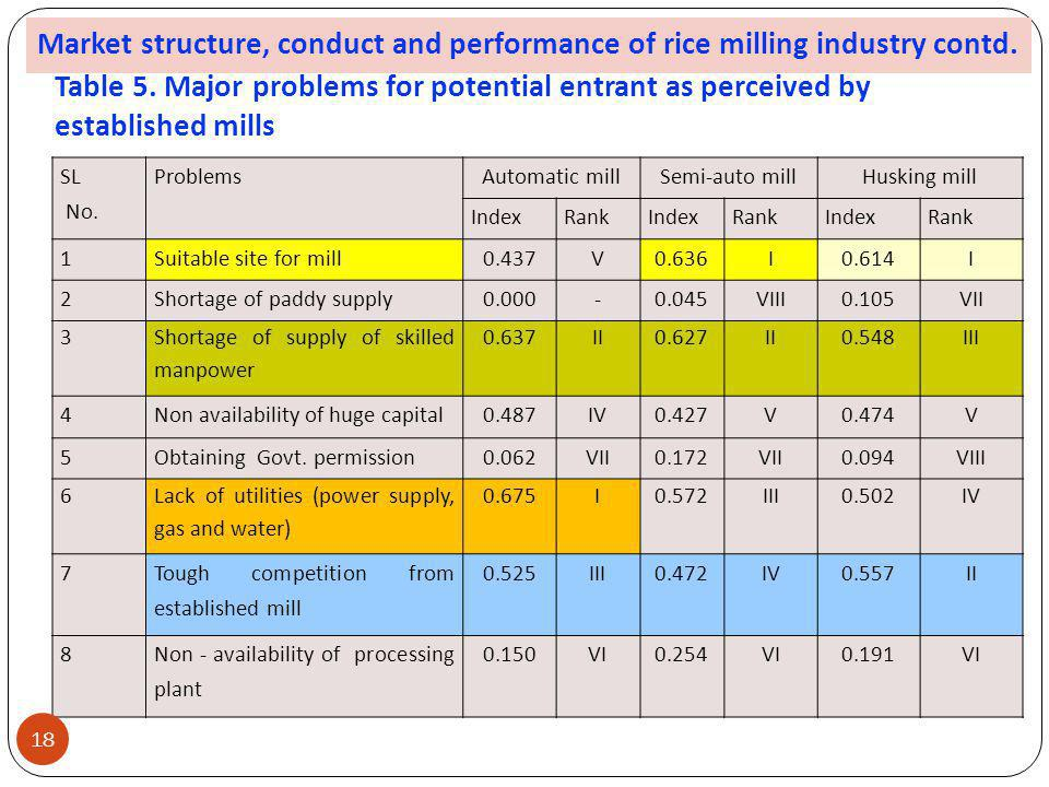 Market structure, conduct and performance of rice milling industry contd.