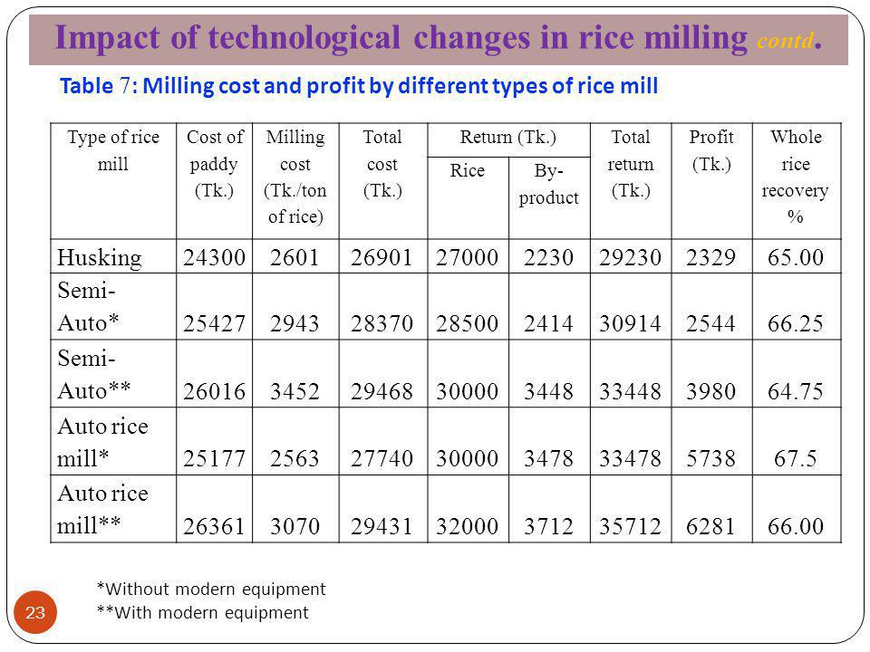 Table 7: Milling cost and profit by different types of rice mill