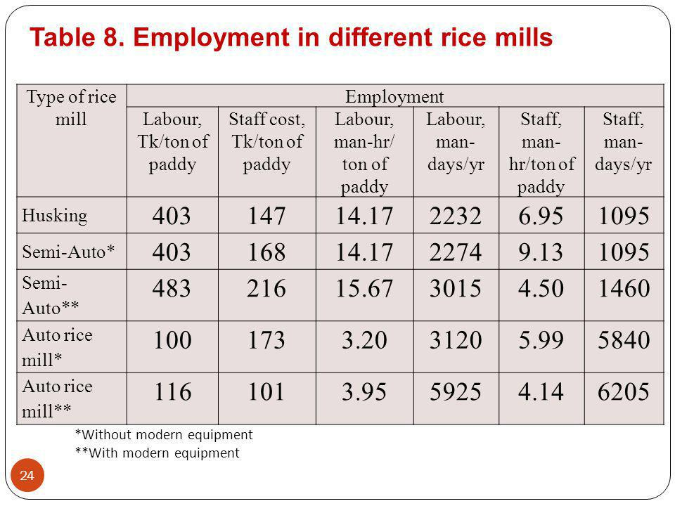 Table 8. Employment in different rice mills