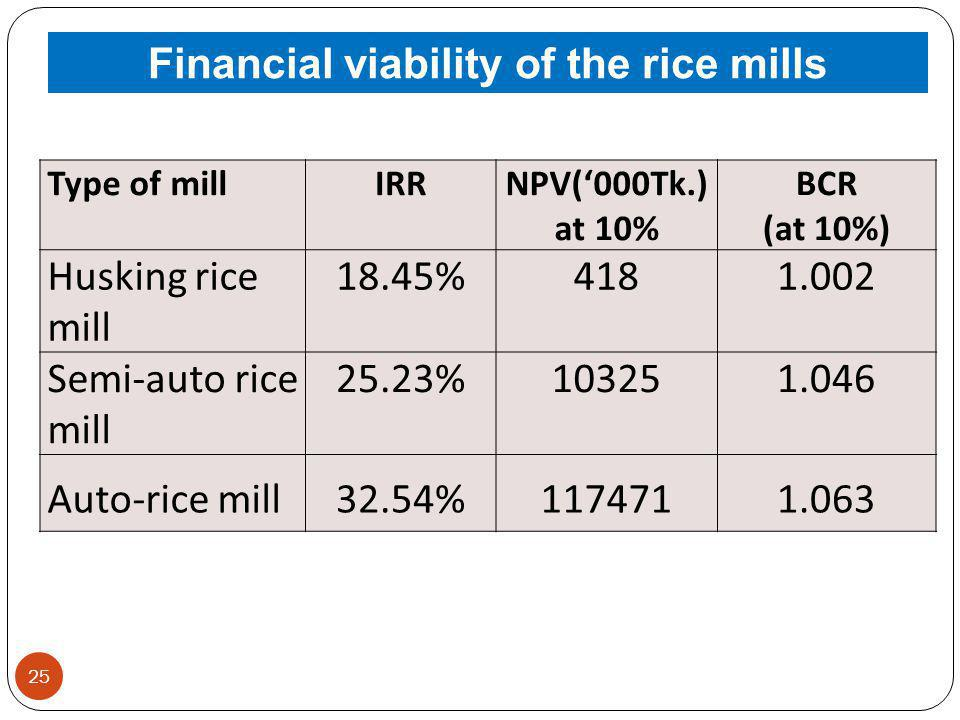 Financial viability of the rice mills
