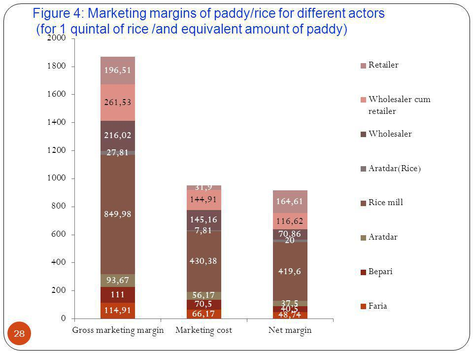Figure 4: Marketing margins of paddy/rice for different actors (for 1 quintal of rice /and equivalent amount of paddy)