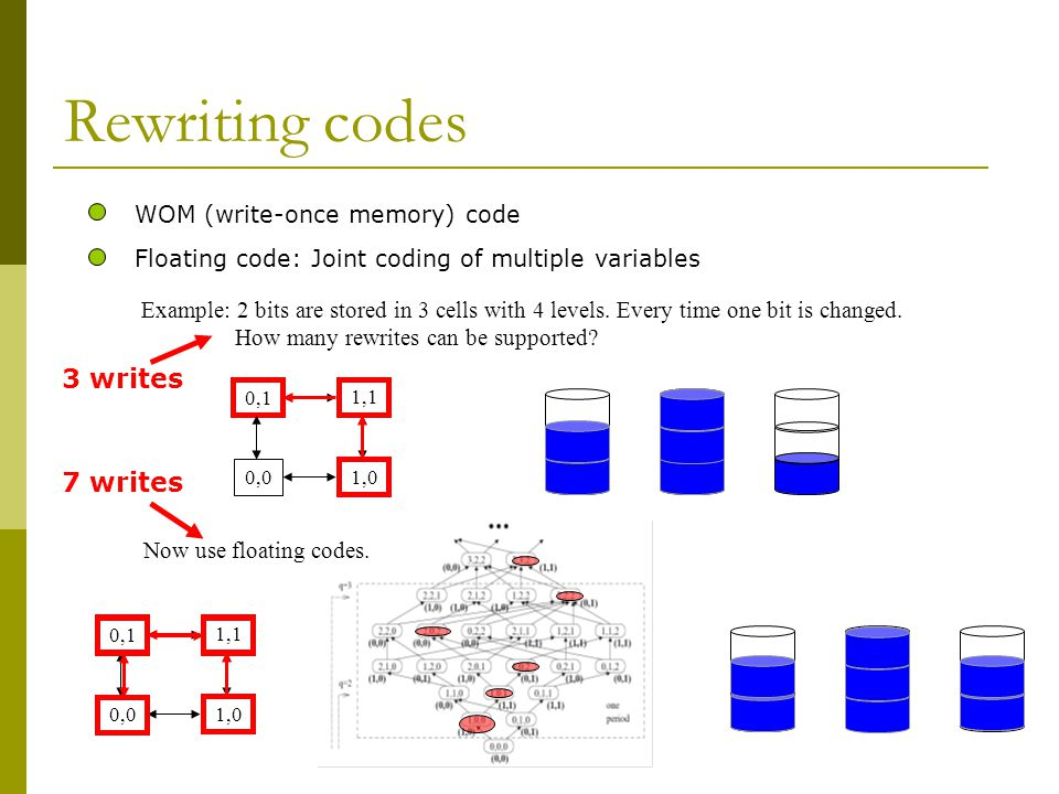 Rewriting codes 3 writes 7 writes WOM (write-once memory) code