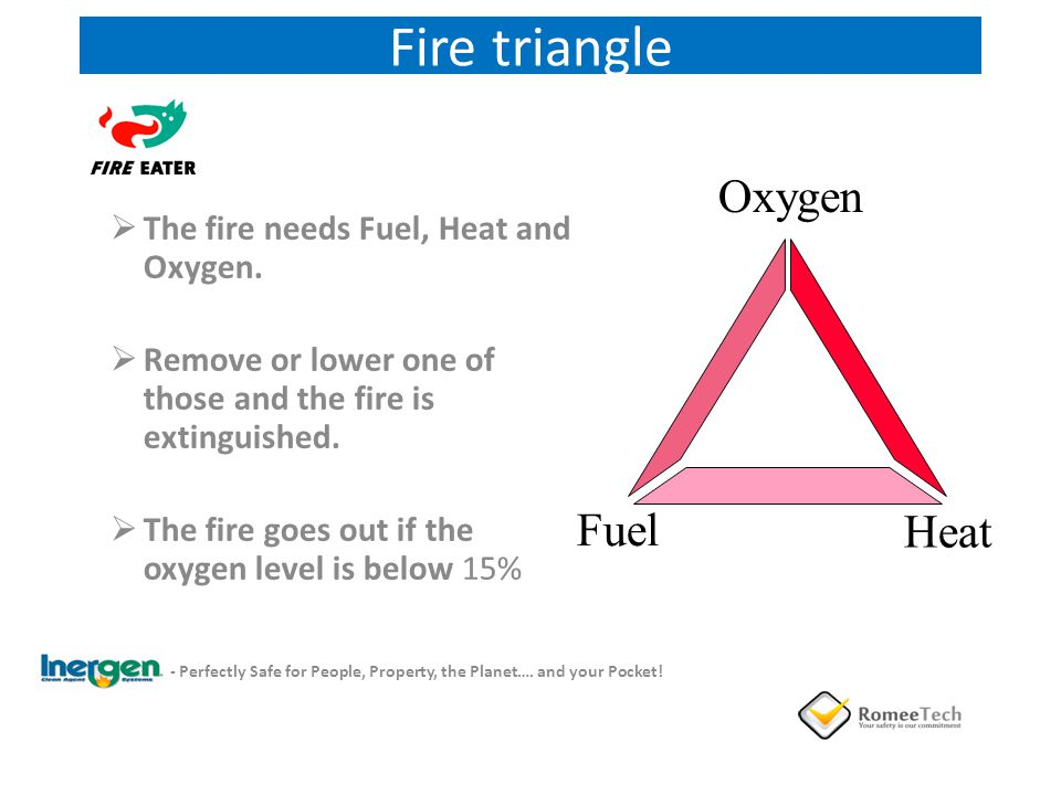 Fire triangle Oxygen Fuel Heat The fire needs Fuel, Heat and Oxygen.