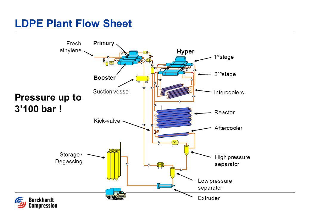LDPE Plant Flow Sheet Pressure up to 3'100 bar ! Hyper Fresh ethylene