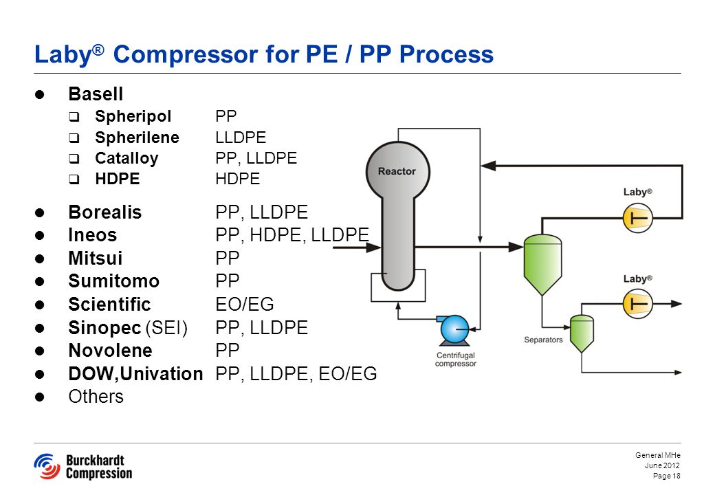 Laby® Compressor for PE / PP Process