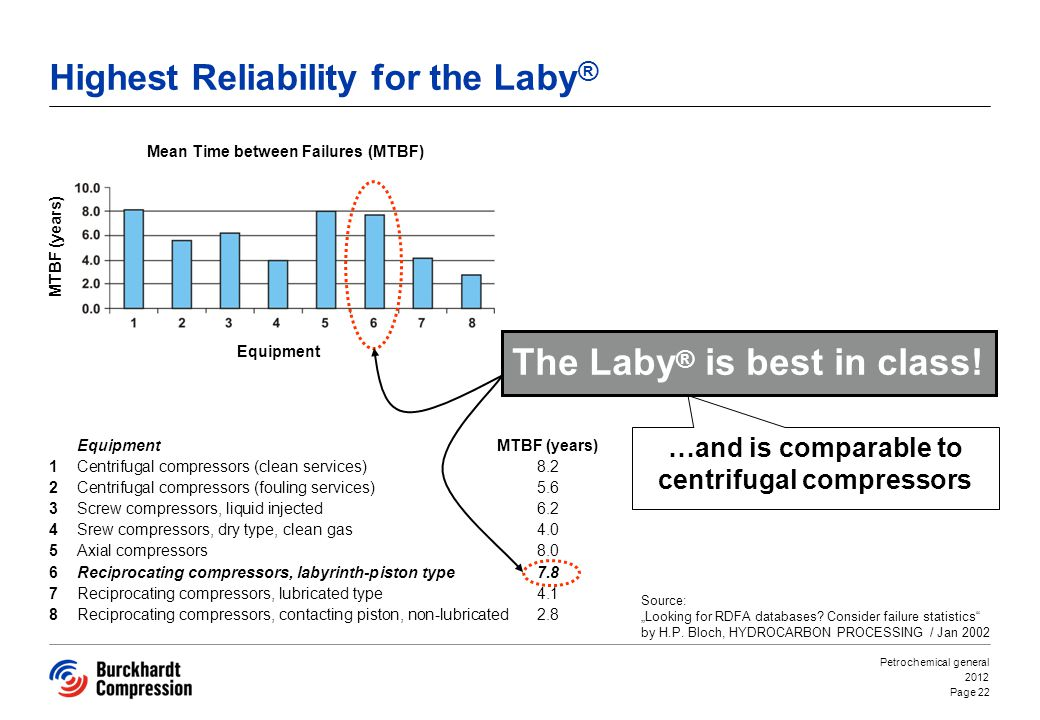 Highest Reliability for the Laby®