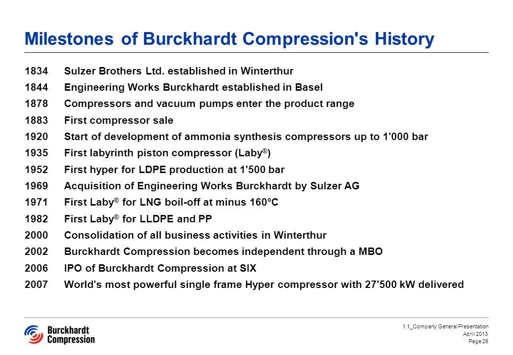 Milestones of Burckhardt Compression s History
